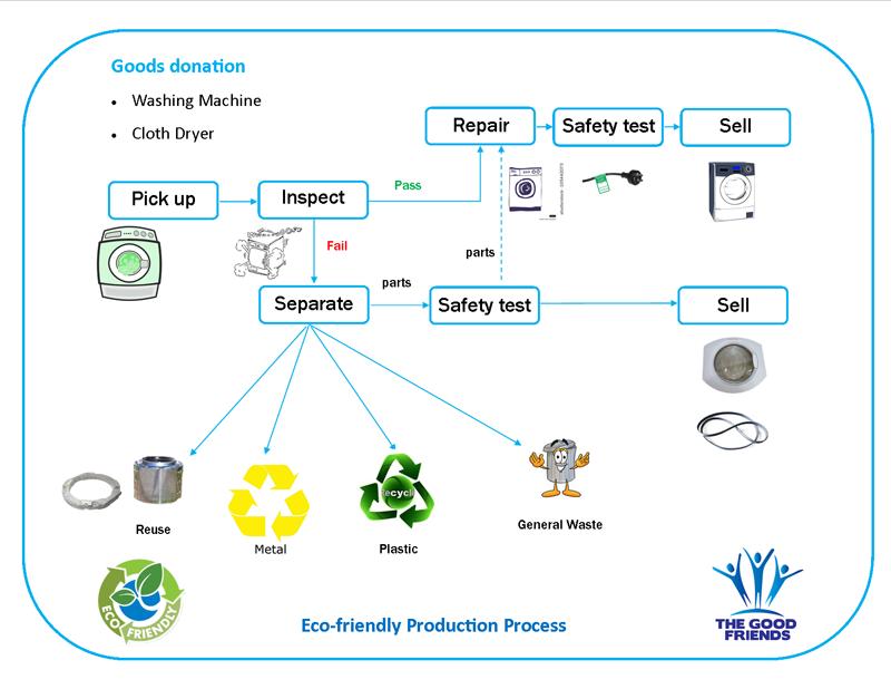 Eco-friendly Production Process