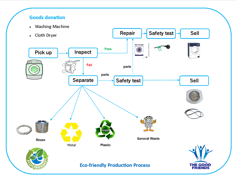 Eco-friendly Production Process
